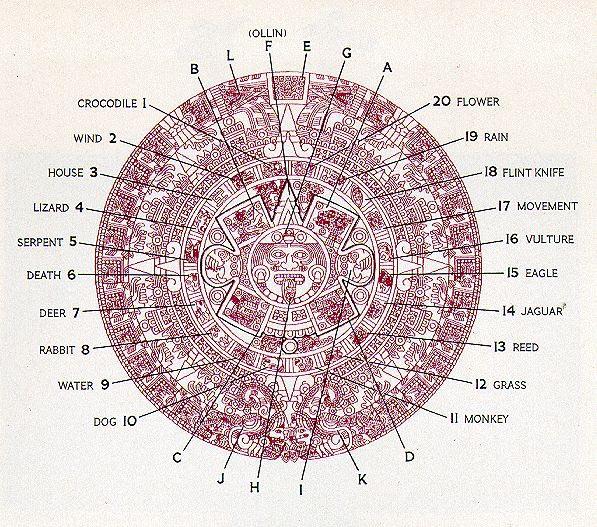 Aztec Calendar Stone.Aztec Calendar Sun Stone Crystalinks