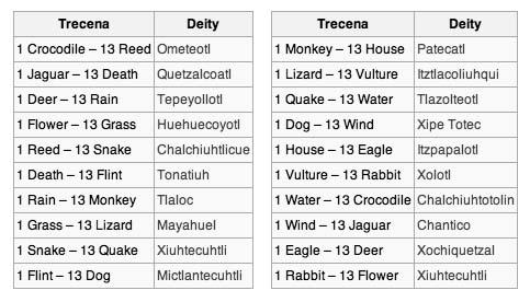 Aztec names