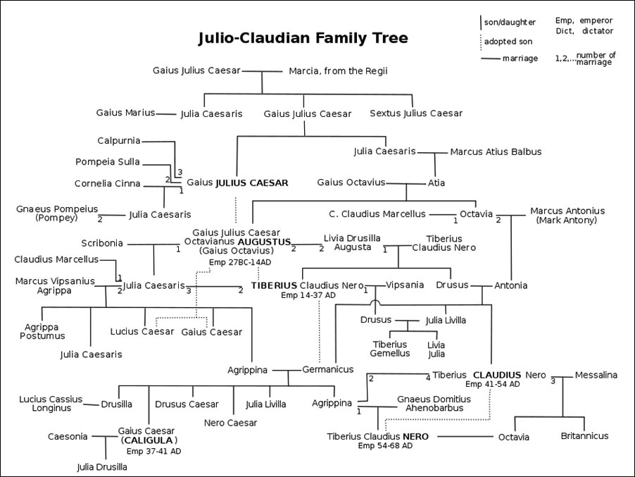 Guide to the Julio-Claudian Dynasty by tomato-bird on DeviantArt