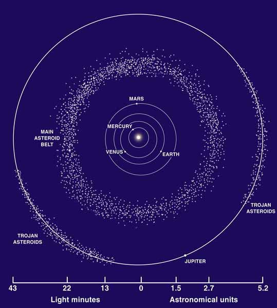 Asteroid Belt Facts amp Formation  Spacecom