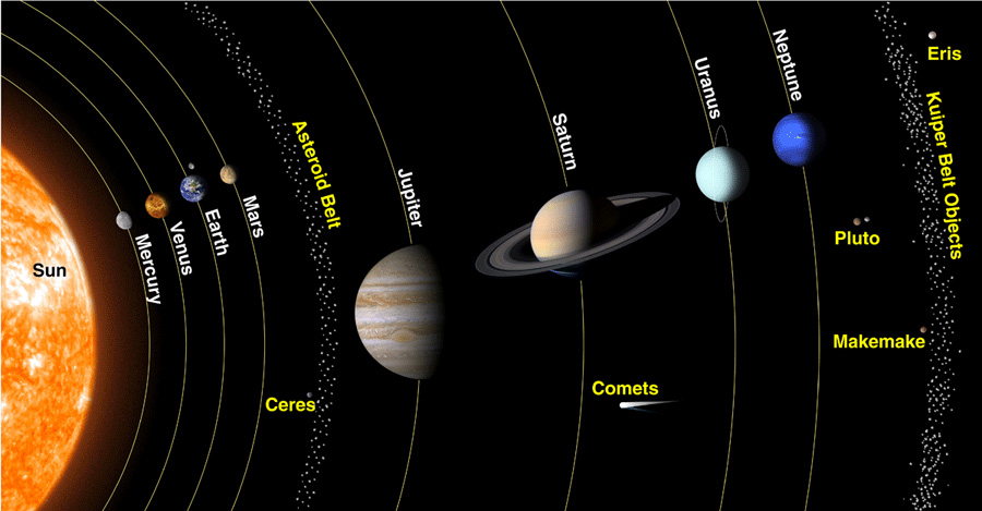 our order of planets with asteroid belt - photo #1