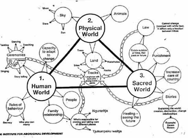 Australian Aboriginal Dreamtime Mythology Crystalinks