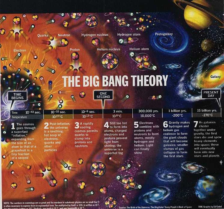 Big Bang Theory - Crystalinks
