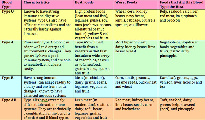 Blood Type A Positive Food List