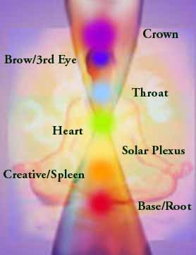 Chakras - Crystalinks