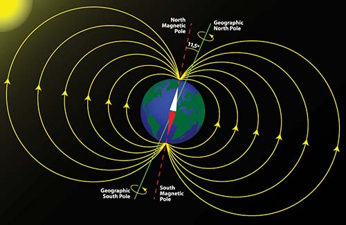 Determination of the earths magnetic field