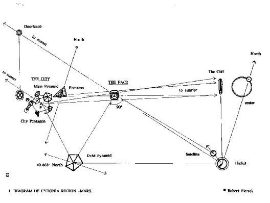 The Mars-Earth Connexion Earthmarsgeo2