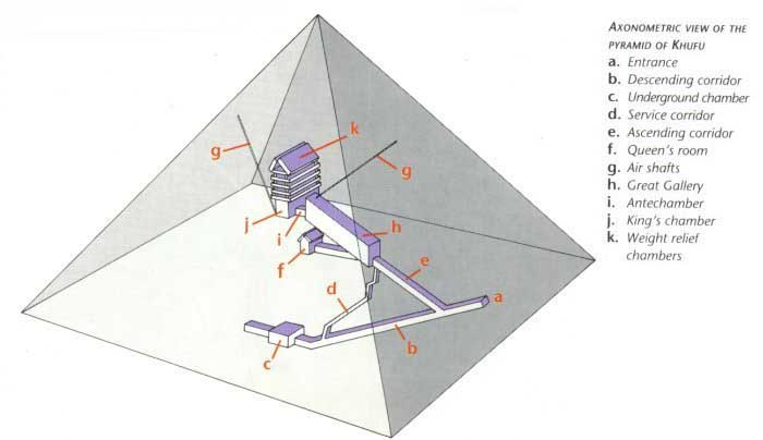 Plan of the Great Pyramid.