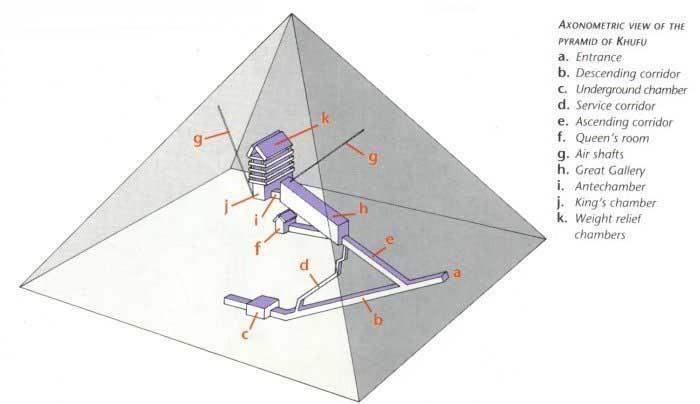 Великая Пирамида в разрезе.  Схема пирамиды.