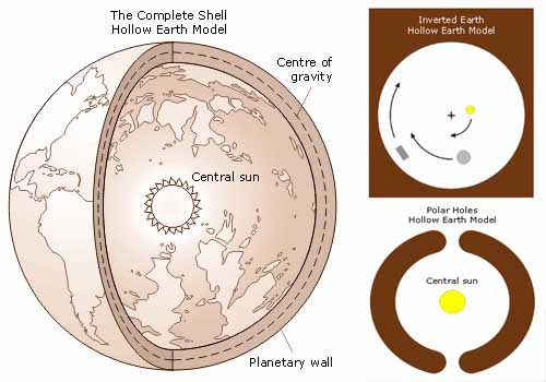 Hollow Earth Hypothesis   Subterranean Civilizations   Agartha