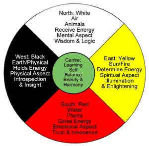 Medicine Wheel - Crystalinks