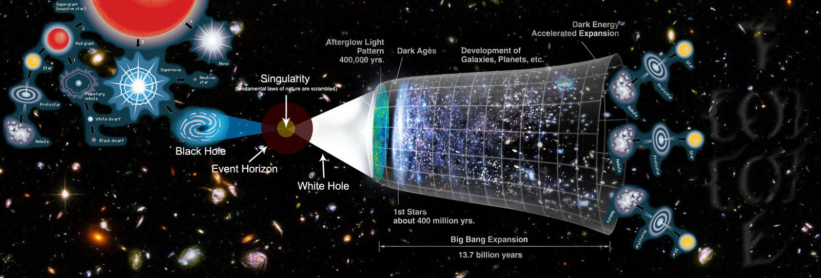 Multiverse Theory of Cosmology - Crystalinks