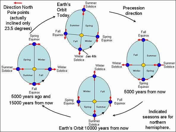 Precession Of The Equinoxes Age Of Aquarius Crystalinks