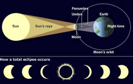 Lunar And Solar Eclipse Diagram For Kids Total solar eclipse today was