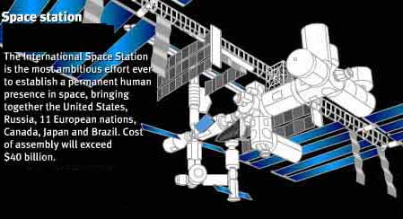 The international space station for When was the international space station built