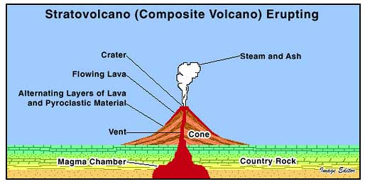 Stratovolcano - Crystalinks