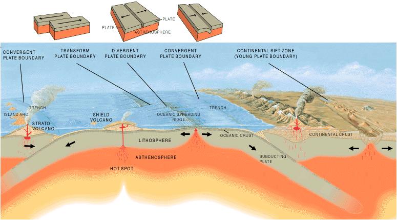 Plate Tectonics - Crystalinks