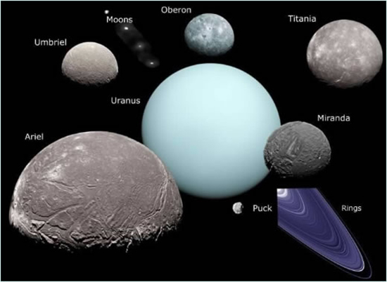 Namesfor Uranus Moons - Pics about space