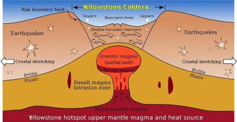 how do volcanoes formed - ayers and earth science